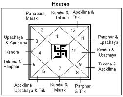 Signification of Houses